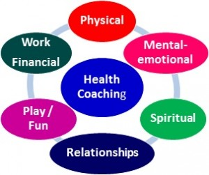 Health Coaching with Dr Arien